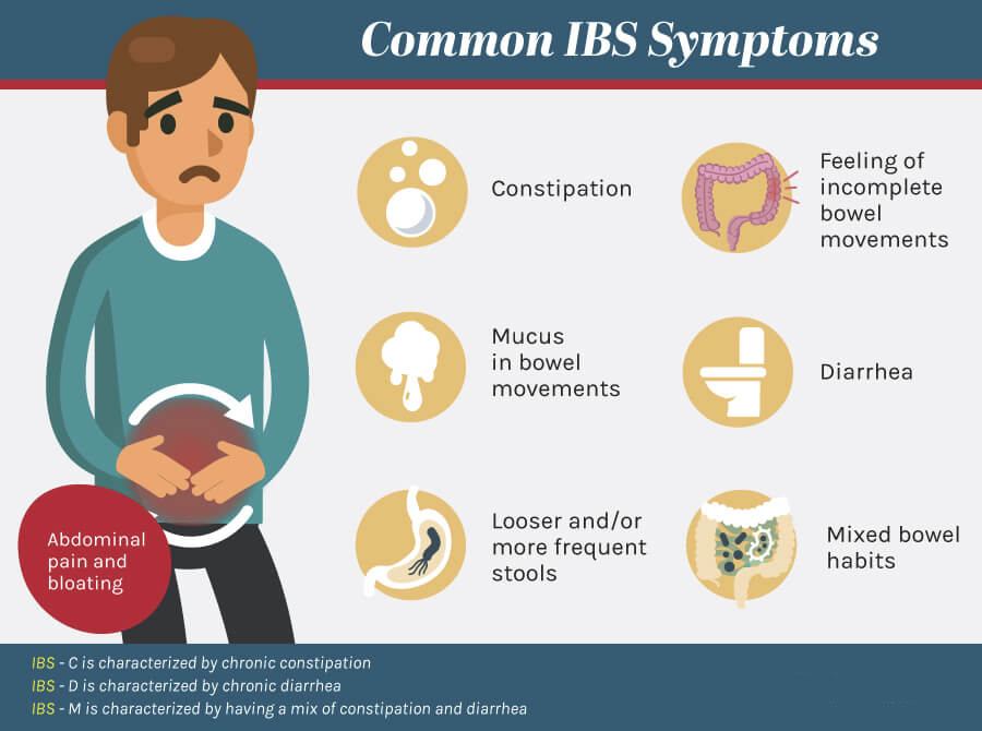 Ibs Syndrom